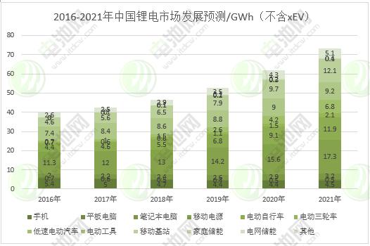 图表 19:2016-2021年中国锂电市场发展预测(不含xEV)