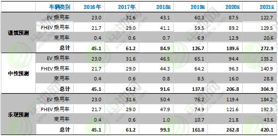 图表 20:2016-2021年海外电动汽车市场发展预测
