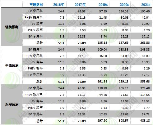 图表 22:2016-2021年中国电动汽车市场发展预测
