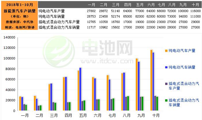 10月我国新能源汽车生产14.6万辆 销售13.8万辆