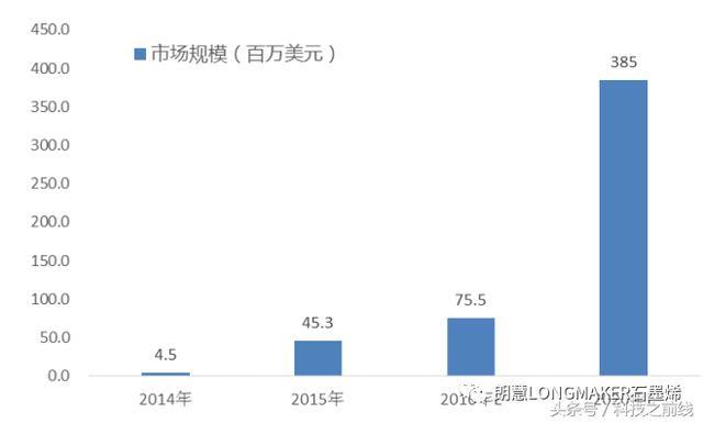 全球石墨烯市场规模预测