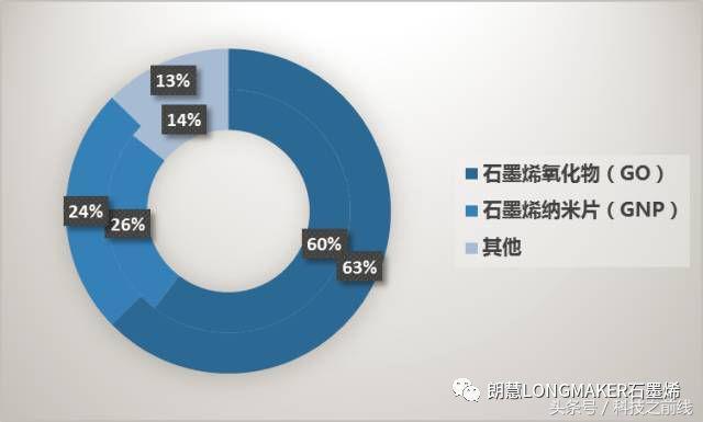全球石墨烯市场规模按类型分