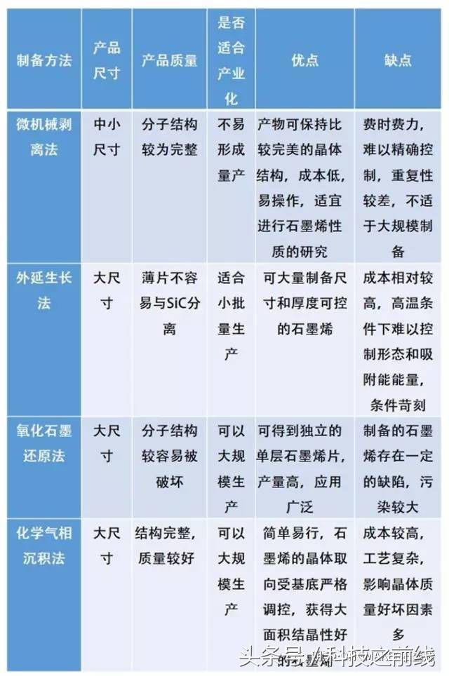石墨烯主要制备方法的比较