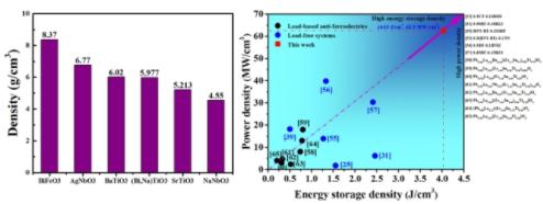 几种典型无铅介质材料体系的体积密度对比图(左)和Na1-3xBixNbO3综合储能特性与文献对比图(右)