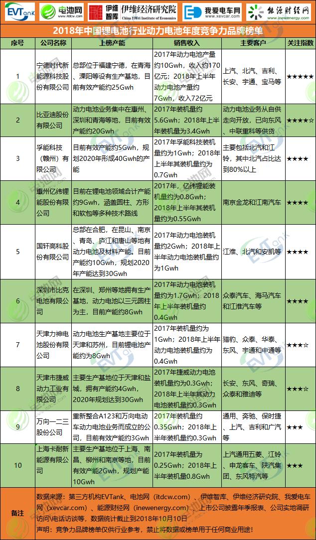 2018年中国锂电池行业动力电池年度竞争力品牌榜单
