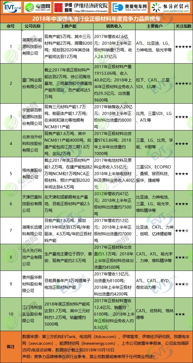 2018年中国新濠天地行业正极材料年度竞争力品牌榜单