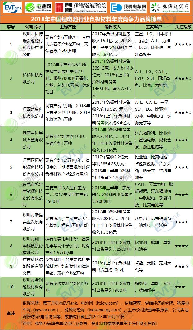 2018年中国新濠天地行业负极材料年度竞争力品牌榜单