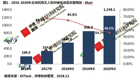 2020年全球民用无人机带动锂电池需求量或超过1Gwh
