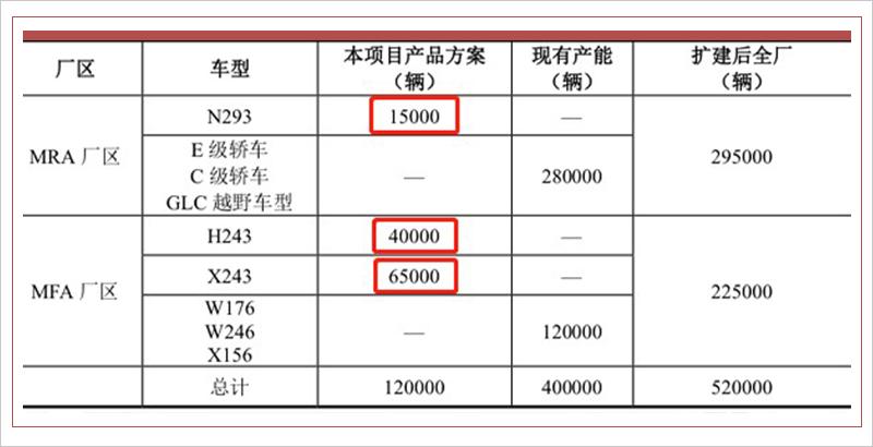 奔驰在华增12万新能源产能 率先投产两纯电SUV
