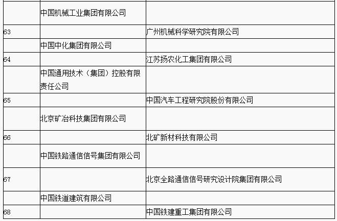 两部委公布2018年国家技术创新示范企业名单 68家企业入选
