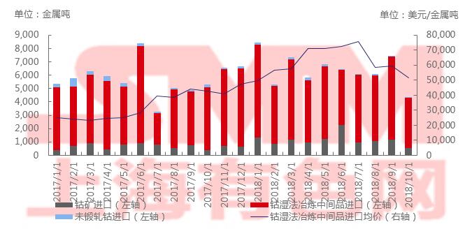 2018年10月中国钴原料进口环比下滑41%