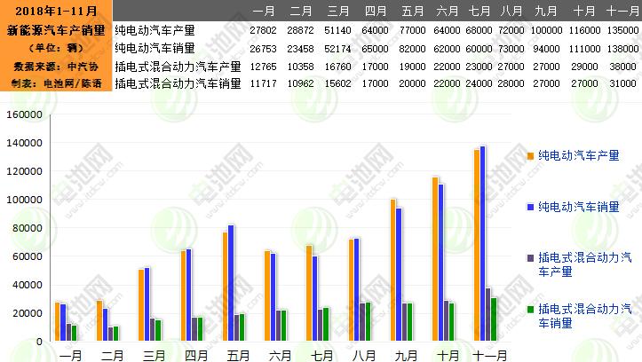 11月我国新能源汽车生产17.3万辆 销售16.9万辆