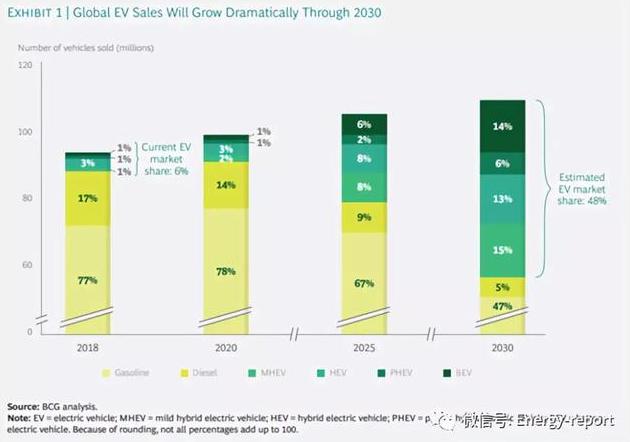 2021年全球新濠天地产量将高于需求40% 电池制造成本将再降20%