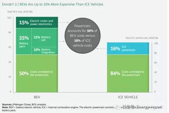 内燃机汽车的动力传动系统仅占传统汽车成本的16%左右