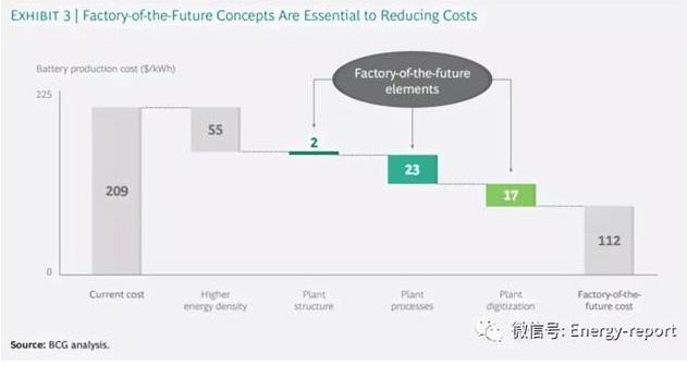 降低电池生产成本
