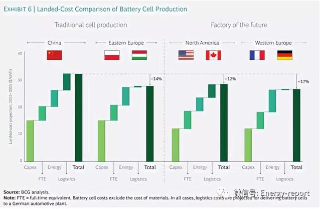 成本的降低也会使得这些制造商可以同中国和东欧的同行进行竞争