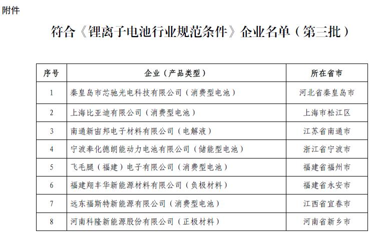 工信部:第三批符合《锂离子电池行业规范条件》企业名单公示