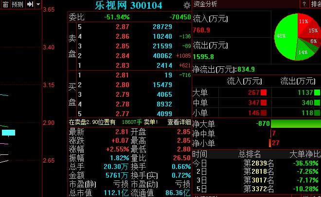 乐视网称与FF无股权关系 股价高开逾4%
