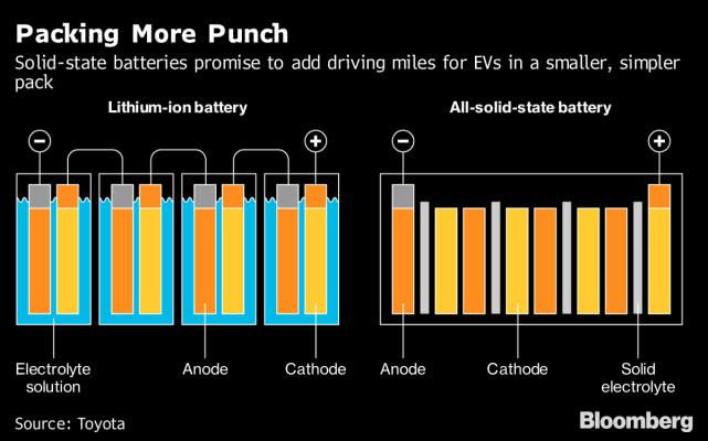 电动汽车要想成主流全靠电池?固态电池或成香饽饽