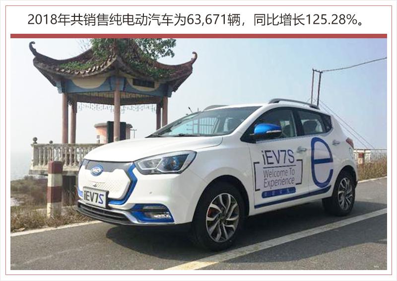 江淮新能源产品销量爆发 2018年同比猛增125%