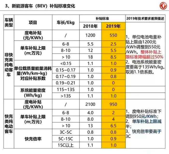 政策,电池,2019年新能源补贴