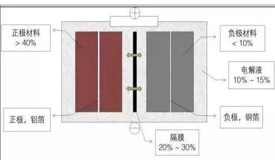 锂电池隔膜生产工艺