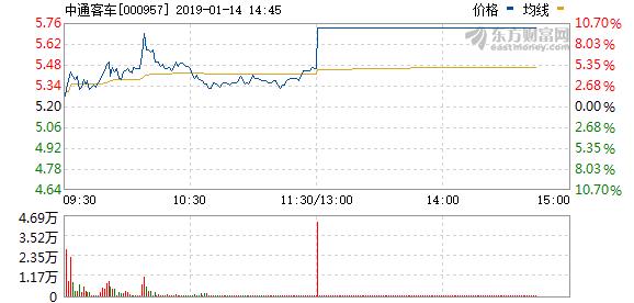 """中通客车收到9.79亿国家新能源汽车推广补贴 股票午后""""秒涨停"""""""