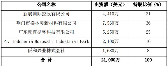 抢占镍资源先机 格林美、CATL合资首个海外5万吨电池级镍化学品项目开工