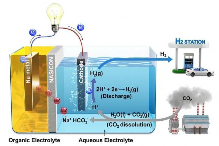 韩国科学家利用二氧化碳产生电能