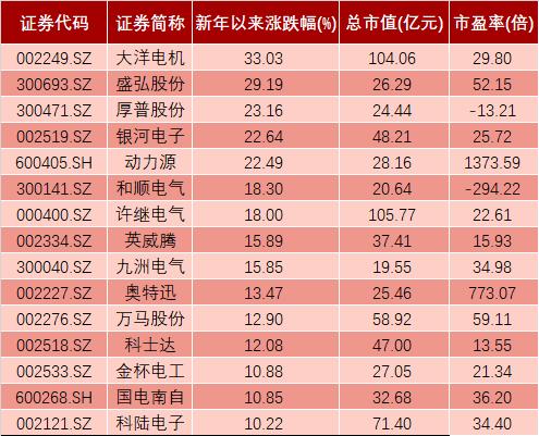充电桩板块部分新年以来涨幅较大的股票