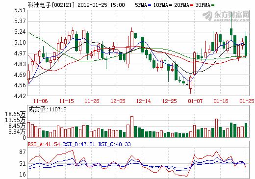 拟转让上海卡耐股权 科陆电子收缩产业链