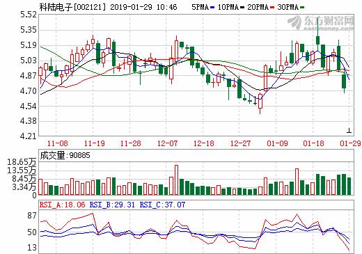 科陆电子2018年业绩预亏9亿-11亿元 拟转让上海卡耐股权