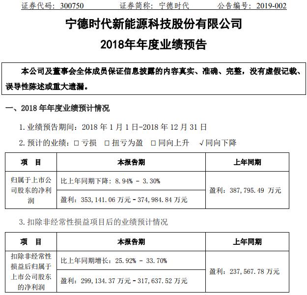 宁德时代预计2018年净利35.31-37.50亿元 全球竞争力被看好