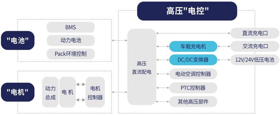 """新能源汽车车载""""三大电""""核心部件"""