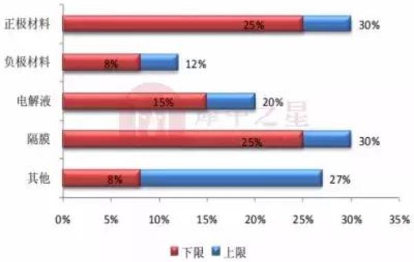 2018年新濠天地正极材料行业报告:高镍化进程逐步加快