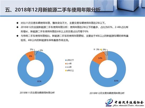 2018年二手车交易1382.19万辆 新能源汽车保值率低