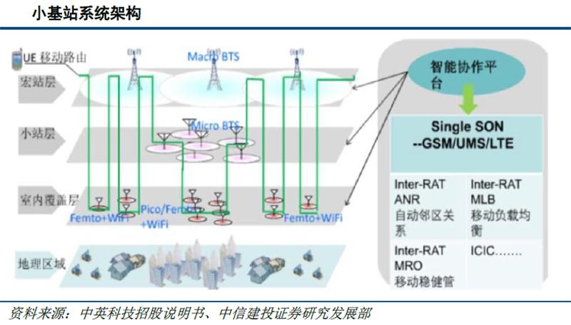 5G时代基站数量迎爆发增长 通信PCB基材率先受益