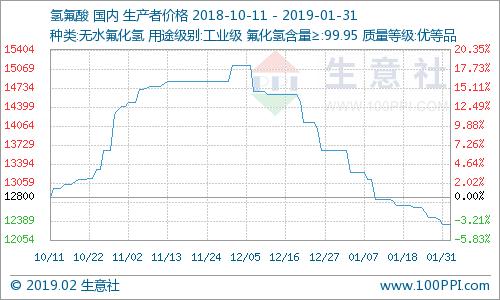 1月份国内氢氟酸市场价格下滑