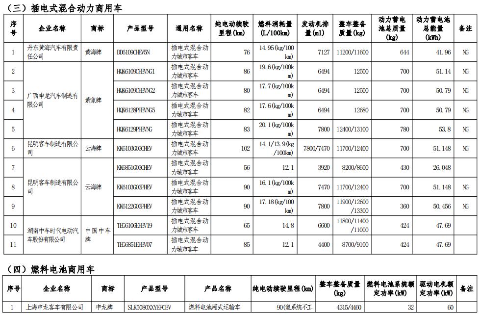 工信部公示第七批减免车船税车型目录