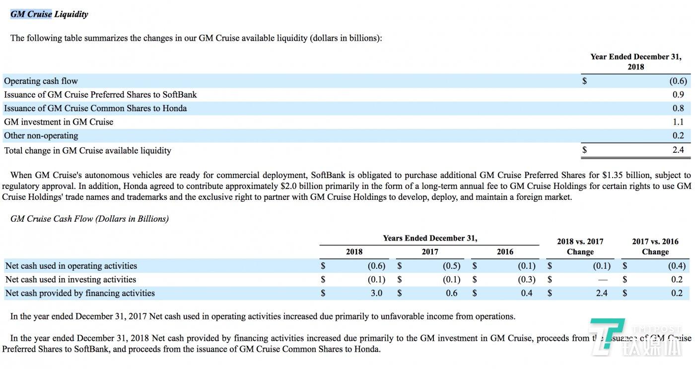 GM Cruise的流动资金