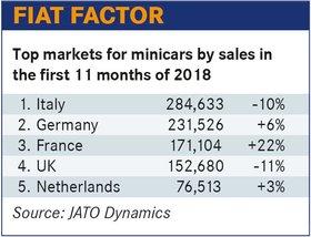 欧洲微型车市场萎缩 大众、PSA正在削减其微型车