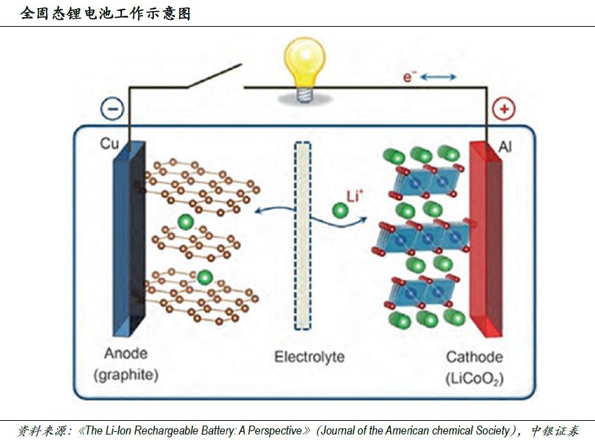 电池技术革新大幕将开 固态电池是动力电池下一个风口?