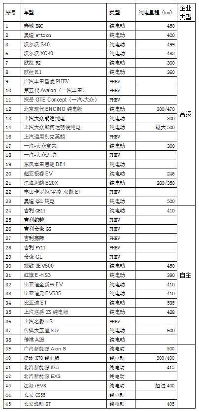 2019年上市新能源汽车一览表(不含新造车企业)