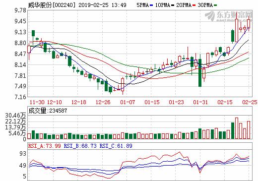 威华股份:拟9.23亿收购盛屯锂业100%股权