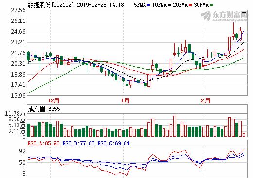 融捷股份旗下亚洲最大锂辉石矿山或4月复产