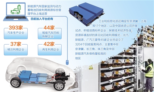 2020年动力蓄电池累计约20万吨 退役后都去哪了
