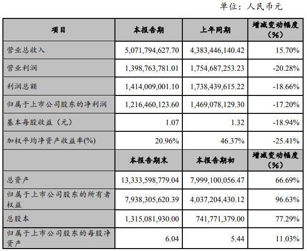 赣锋锂业2018年年度主要财务数据和指标