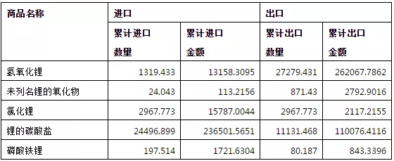 2018年我国锂产品出口4.23万吨 氢氧化锂净出口量2.6万吨