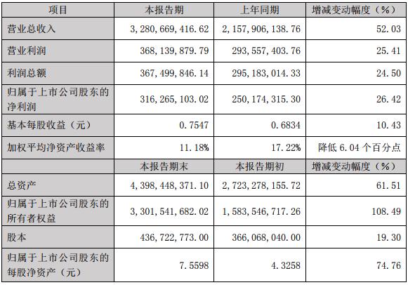 当升科技2018年度主要财务数据和指标(单位:元)