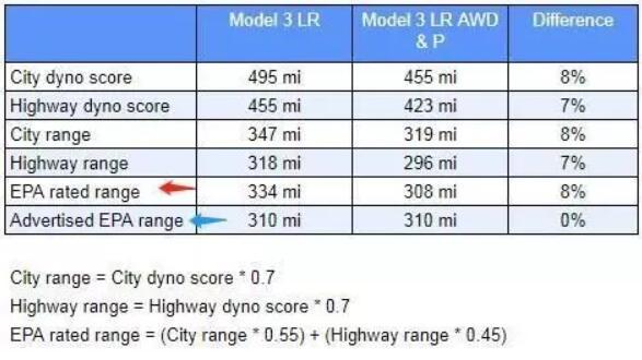 国标电动车续航里程有60公里等速 详解特斯拉续驶里程600+之谜